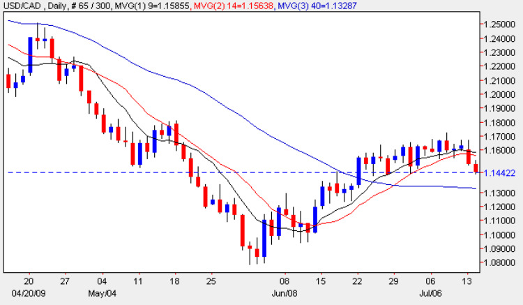 USD vs CAD - Daily Candle Chart 14th July 2009