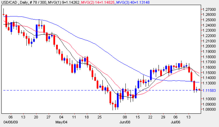 USD vs CAD Daily Candle Chart - 17th July 2009