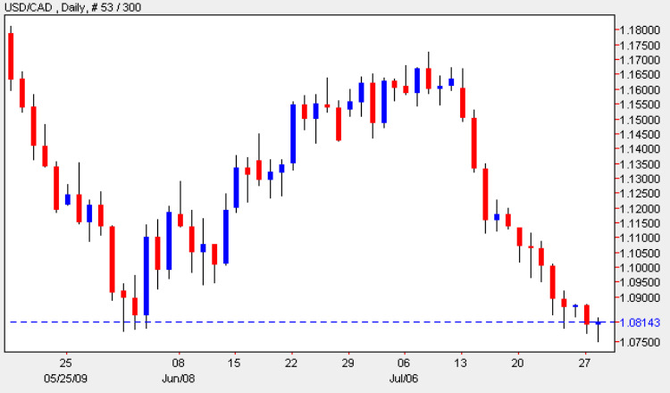 USD vs CAD - Daily Candle Chart 28th July 2009