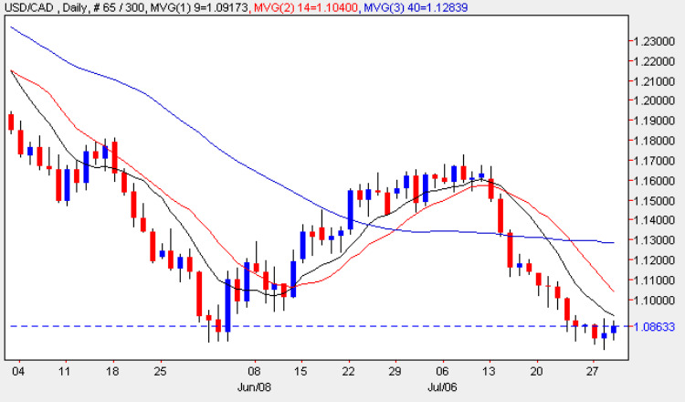 USD vs CAD - Daily Candle Chart 29th July 2009