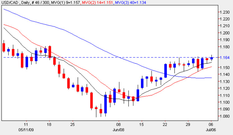 USD vs CAD - Daily Candle Chart 6th July 2009