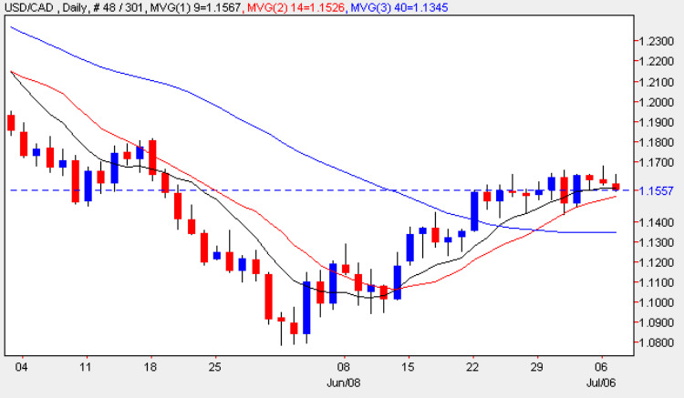 USD vs CAD - Daily Candle Chart 7th July 2009