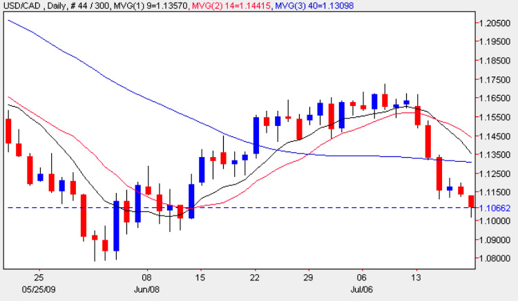 Usd to Cad Chart