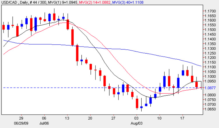 Forex Analysis for USD to CAD 21 Aug 2009