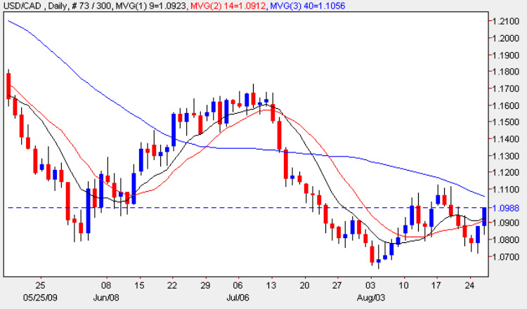 Daily Forex Chart Analysis - USD to CAD 26th August 2009