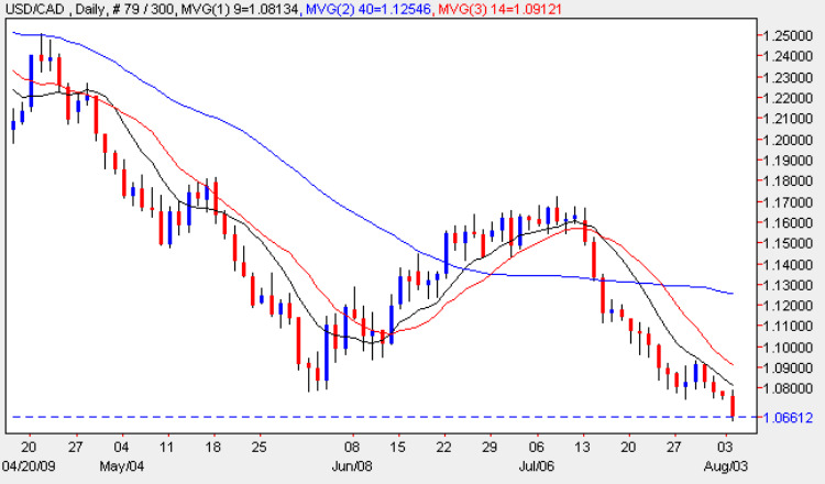 USD vs CAD - Daily Candle Chart 3rd August 2009