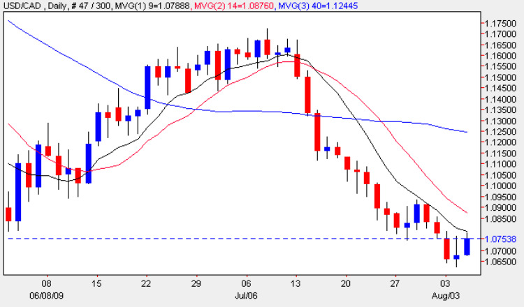 USD vs CAD Daily Candle Chart - 5th August 2009
