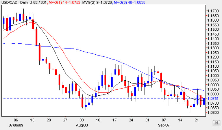 USD to CAD Forex Chart 24 Sep 2009