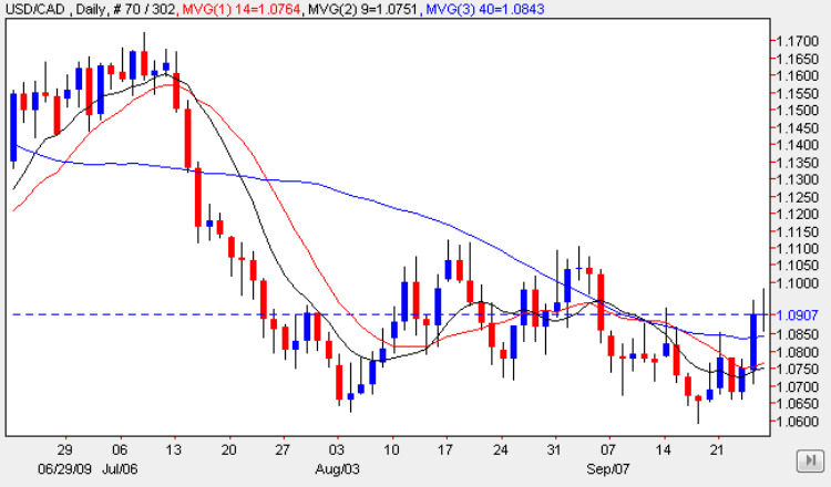 USD CAD 28 Sep 2009