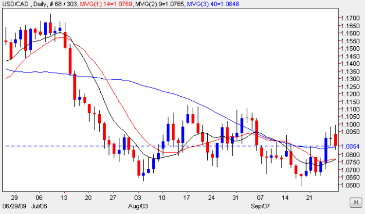 USD CAD 29 Sep 2009