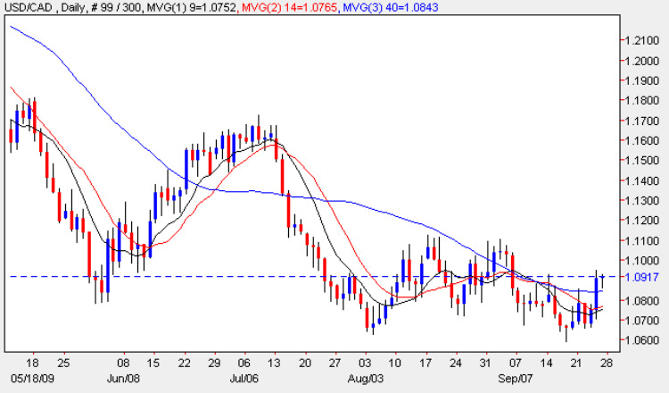 USD to CAD - Forex Chart 25th September 2009