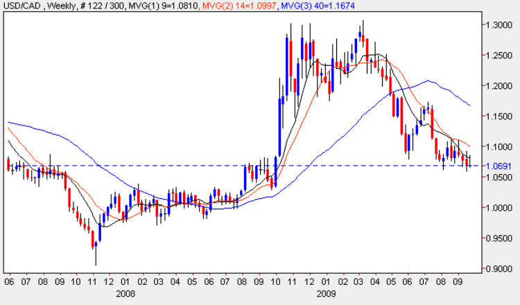 USD to CAD - Weekly Candle Chart 23rd September 2009