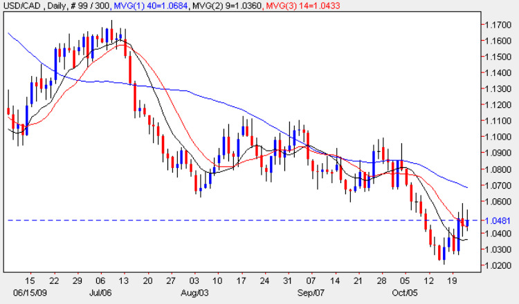 USD CAD Daily Chart 22nd October 2009