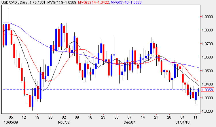 USD to CAD Daily Chart - USD/CAD Trend 12th January 2010