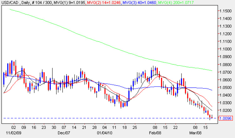 USD to CAD Daily chart